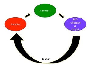 Cycle of Introversion/Extraversion